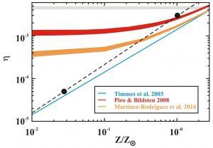 Figura 4: Neutronizzazione media al momento dell'esplosione di una SN Ia in funzione della metallicità iniziale del suo progenitore stellare.